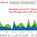 How to improve website traffic in 2 hours