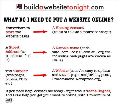 what do i need to build a website online a e1333102601372 13 Tips for How to Build A Website