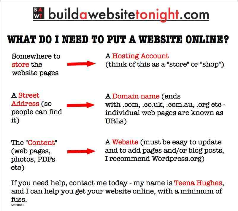 what you need to start a website